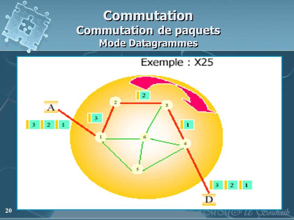 20 Commutation Commutation de paquets Mode Datagrammes