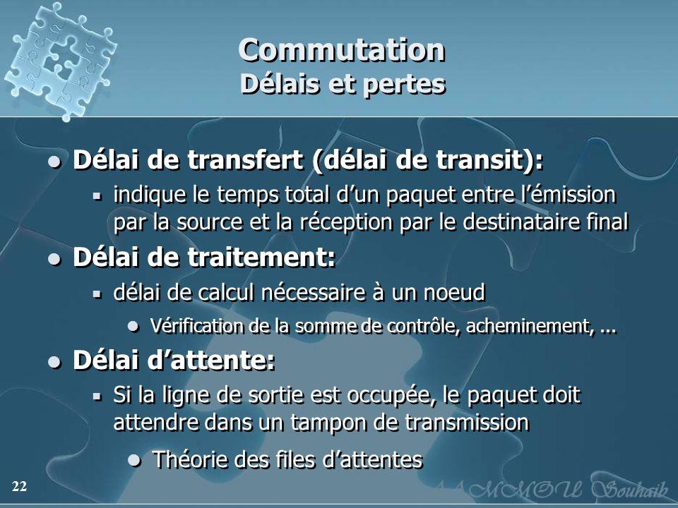 22 Commutation Délais et pertes Délai de transfert (délai de transit): indique le temps total dun paquet entre lémission par la source et la réception