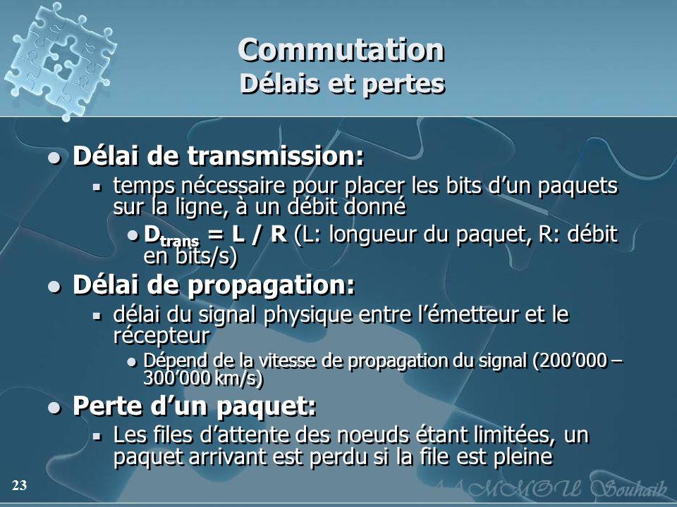 23 Commutation Délais et pertes Délai de transmission: temps nécessaire pour placer les bits dun paquets sur la ligne, à un débit donné D trans = L /