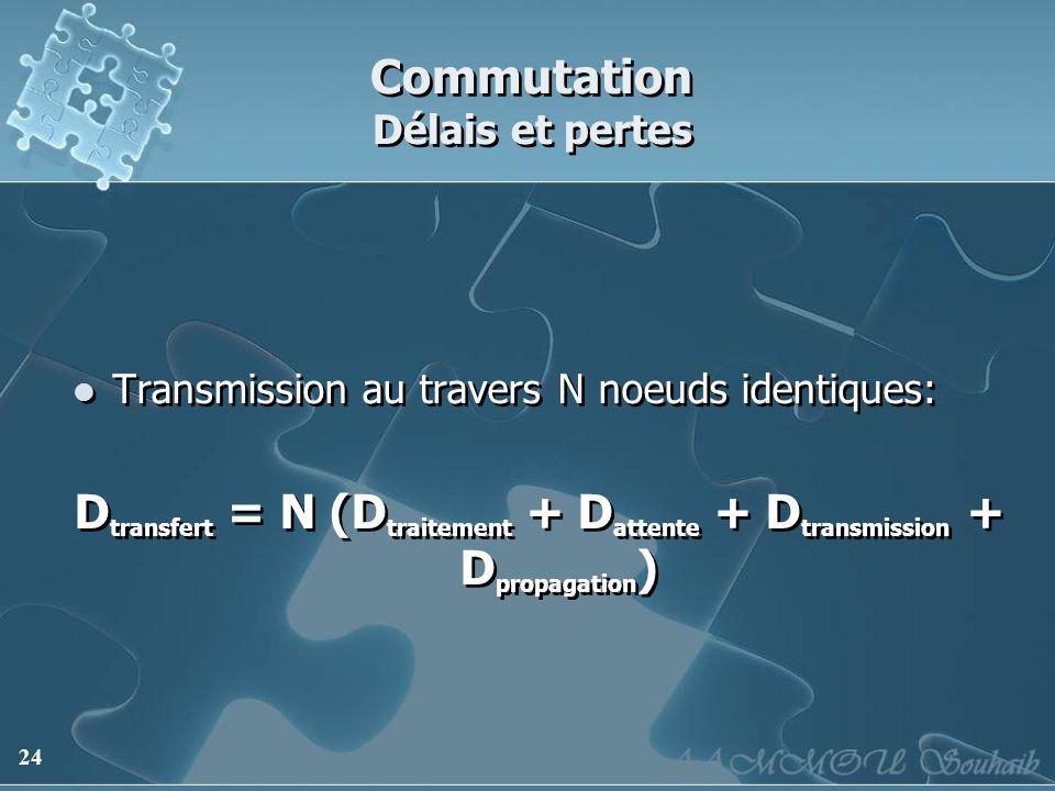 24 Commutation Délais et pertes Transmission au travers N noeuds identiques: D transfert = N (D traitement + D attente + D transmission + D propagatio