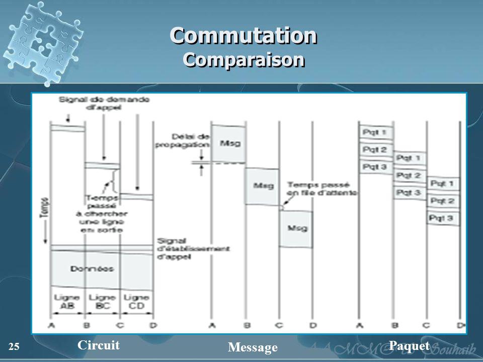 25 Commutation Comparaison Circuit Message Paquet