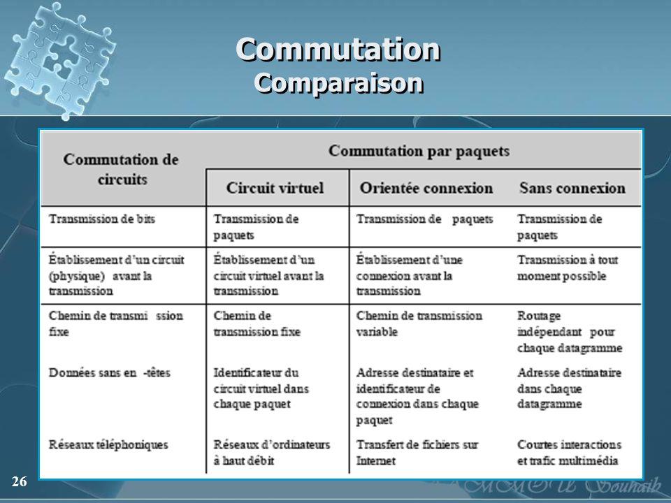 26 Commutation Comparaison