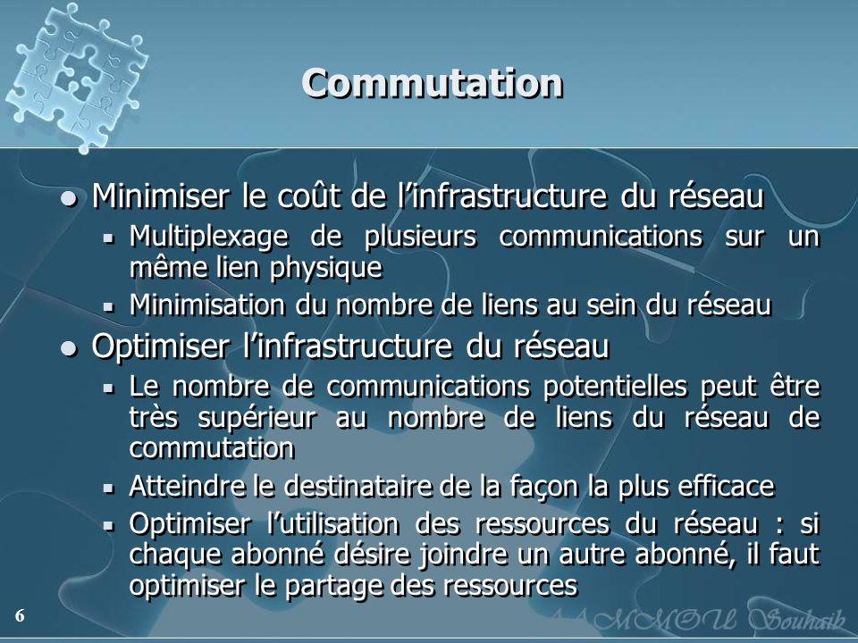 6 Commutation Minimiser le coût de linfrastructure du réseau Multiplexage de plusieurs communications sur un même lien physique Minimisation du nombre