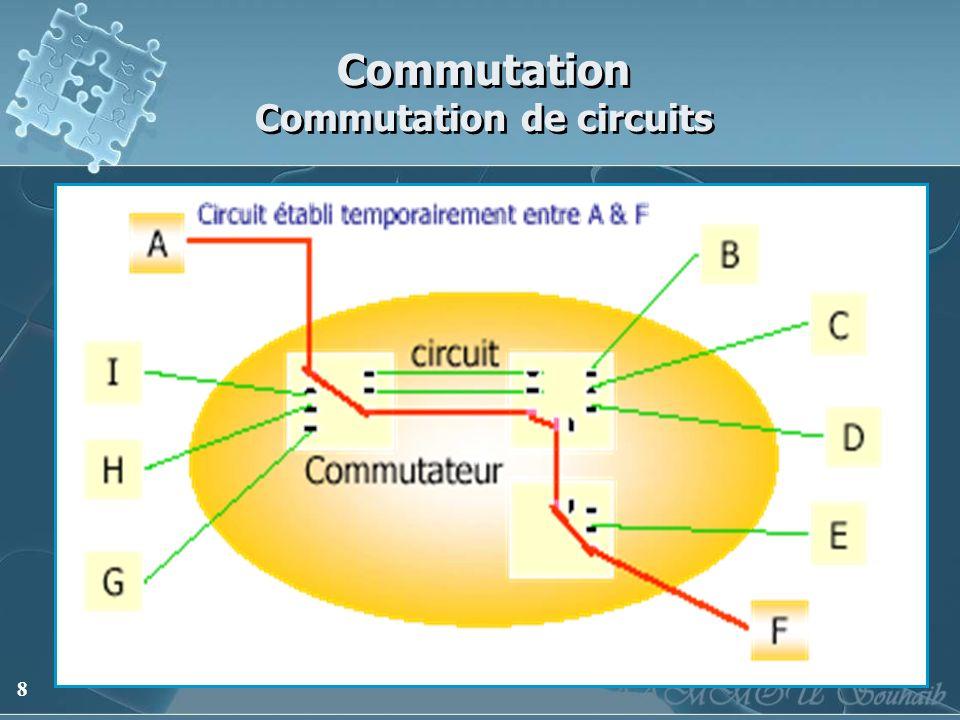 8 Commutation Commutation de circuits