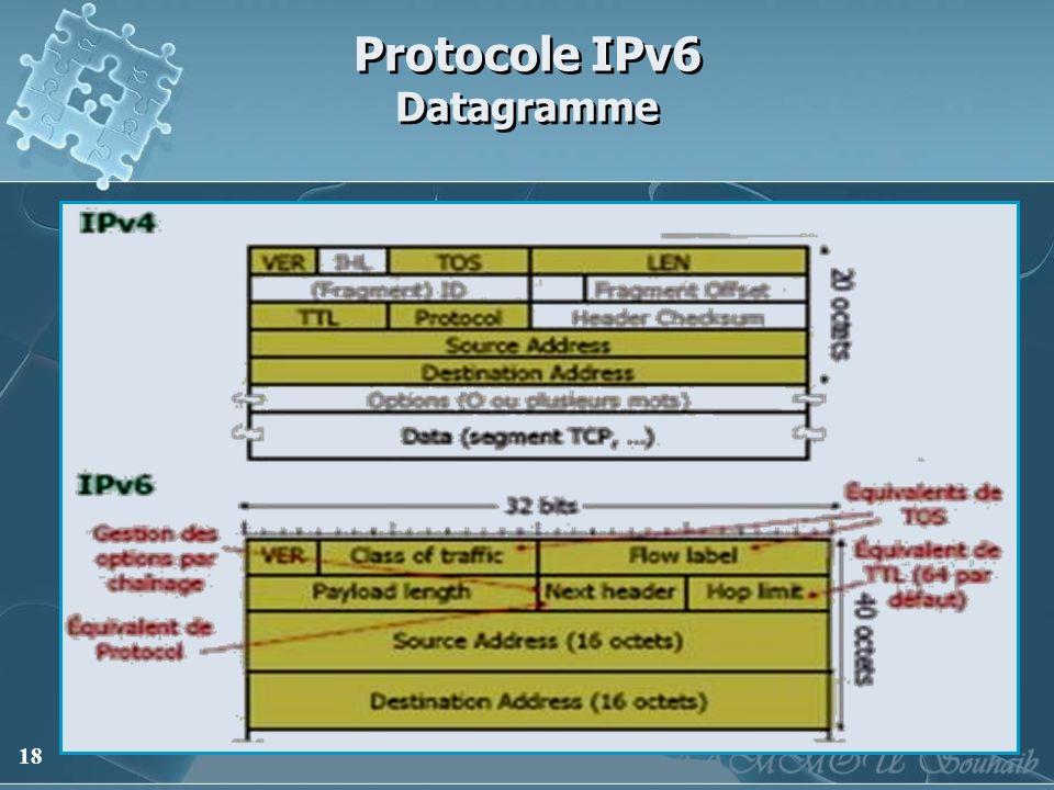 18 Protocole IPv6 Datagramme