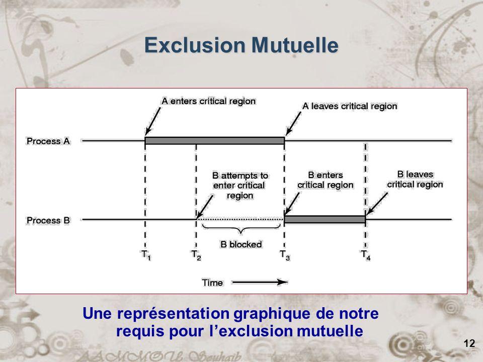 12 Une représentation graphique de notre requis pour lexclusion mutuelle Exclusion Mutuelle