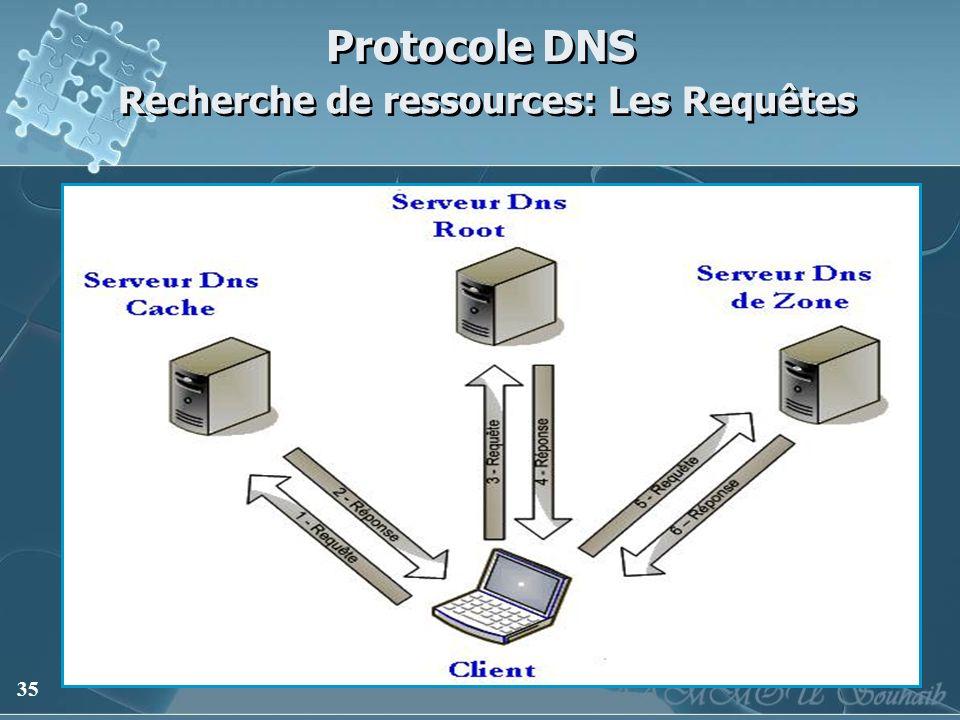 35 Protocole DNS Recherche de ressources: Les Requêtes