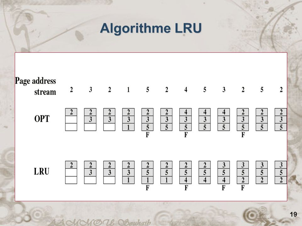 19 Algorithme LRU