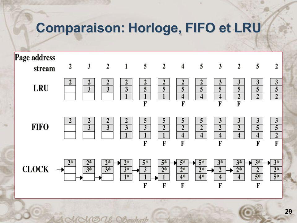 29 Comparaison: Horloge, FIFO et LRU