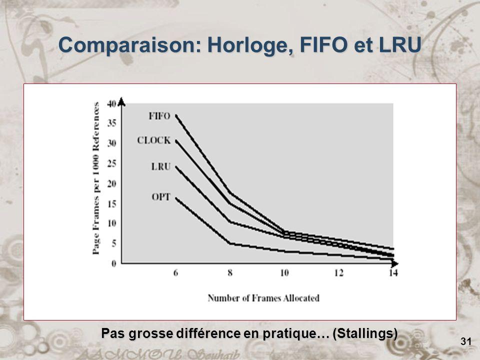 31 Comparaison: Horloge, FIFO et LRU Pas grosse différence en pratique… (Stallings)