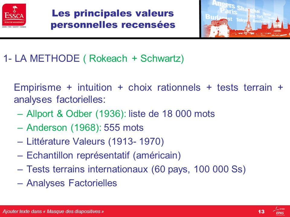 Ajouter texte dans « Masque des diapositives » Les principales valeurs personnelles recensées 1- LA METHODE ( Rokeach + Schwartz) Empirisme + intuitio