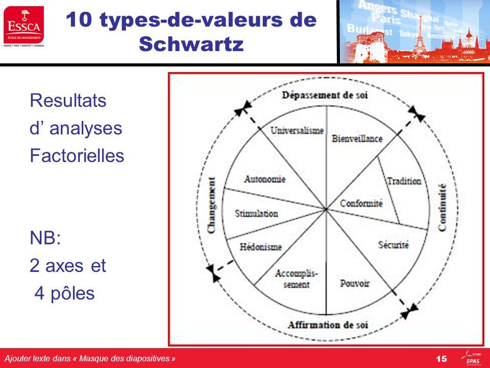 Ajouter texte dans « Masque des diapositives » 10 types-de-valeurs de Schwartz Resultats d analyses Factorielles NB: 2 axes et 4 pôles 15