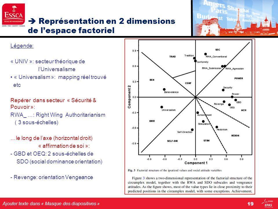 Ajouter texte dans « Masque des diapositives » Représentation en 2 dimensions de lespace factoriel Légende: « UNIV »: secteur théorique de lUniversali