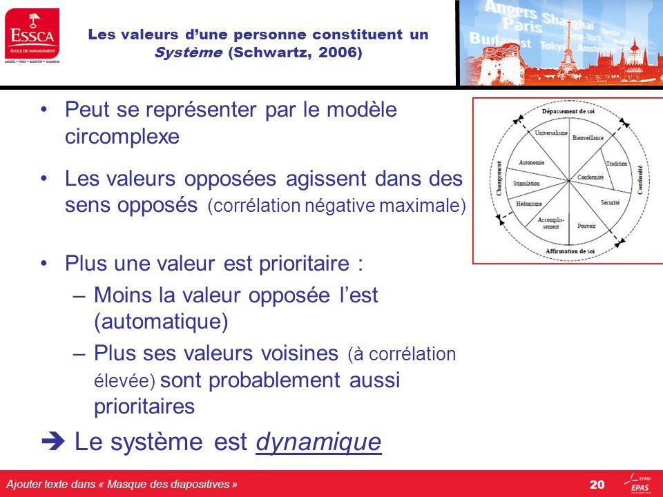Ajouter texte dans « Masque des diapositives » Les valeurs dune personne constituent un Système (Schwartz, 2006) Peut se représenter par le modèle cir