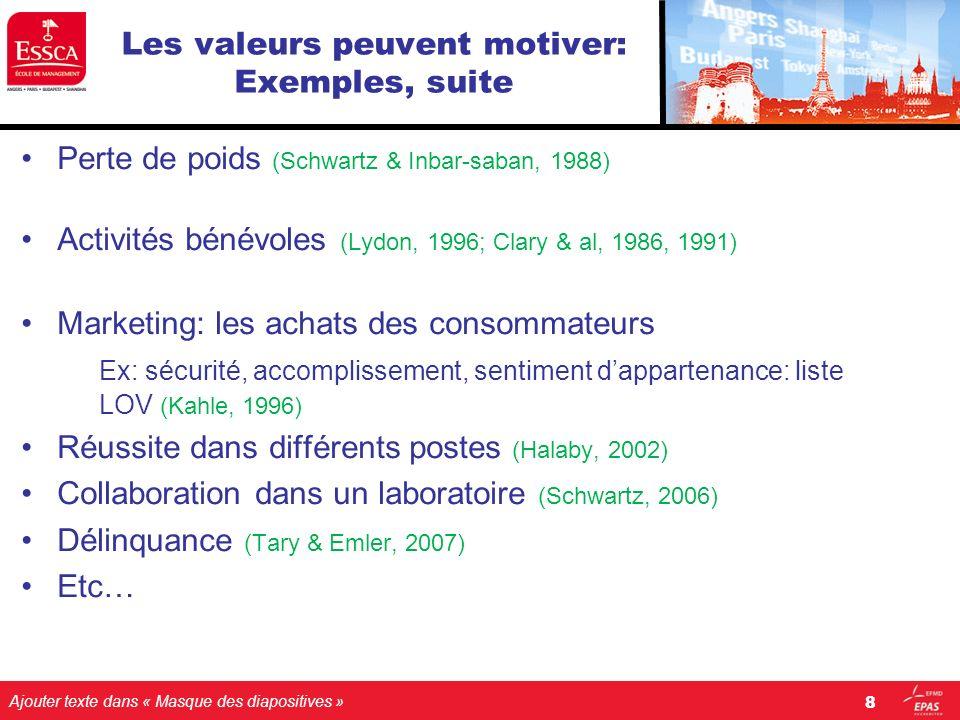 Ajouter texte dans « Masque des diapositives » Les valeurs peuvent motiver: Exemples, suite Perte de poids (Schwartz & Inbar-saban, 1988) Activités bé