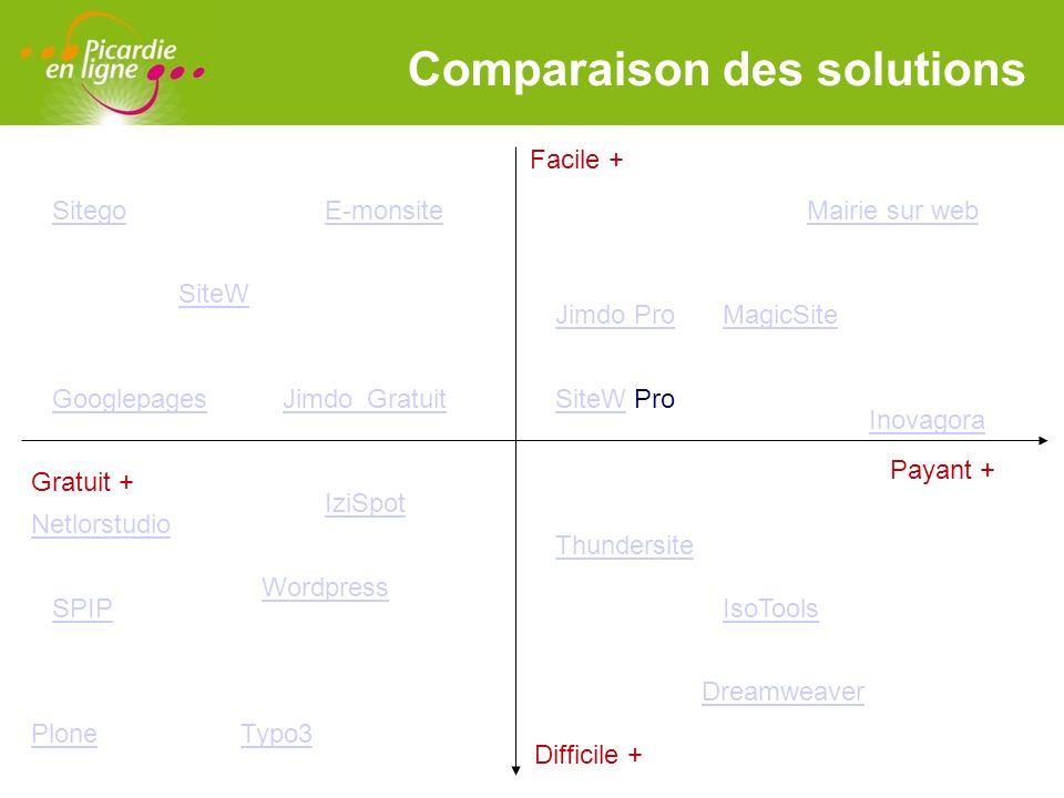 LOGO Comparaison des solutions Payant + Gratuit + Facile + Difficile + Mairie sur web Inovagora Jimdo ProMagicSite SiteWSiteW Pro E-monsiteSitego Goog