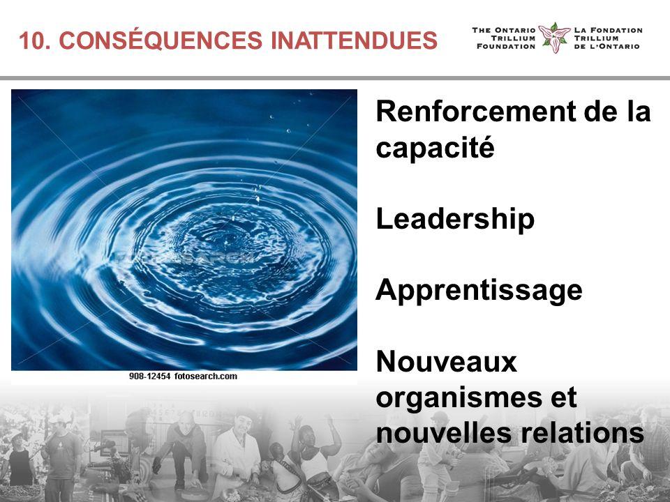 10. CONSÉQUENCES INATTENDUES Renforcement de la capacité Leadership Apprentissage Nouveaux organismes et nouvelles relations