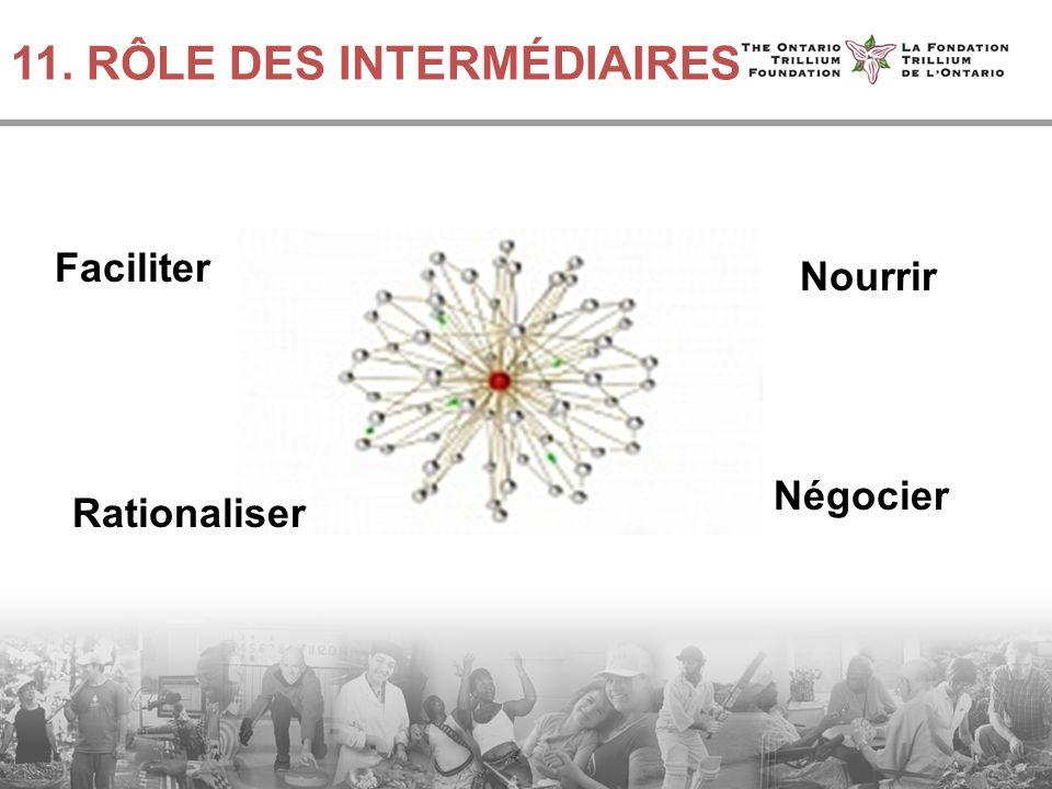 11. RÔLE DES INTERMÉDIAIRES Nourrir Négocier Rationaliser Faciliter