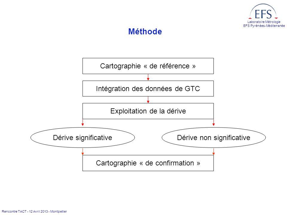 Rencontre TACT - 12 Avril 2013 - Montpellier Laboratoire Métrologie EFS Pyrénées-Méditerranée Méthode Cartographie « de référence » Exploitation de la