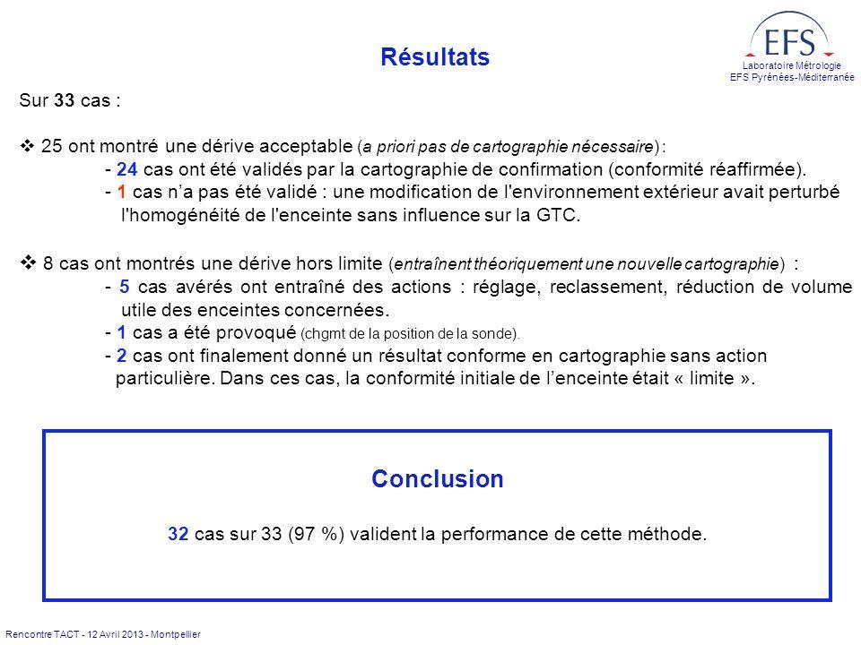 Rencontre TACT - 12 Avril 2013 - Montpellier Laboratoire Métrologie EFS Pyrénées-Méditerranée Résultats Sur 33 cas : 25 ont montré une dérive acceptable (a priori pas de cartographie nécessaire) : - 24 cas ont été validés par la cartographie de confirmation (conformité réaffirmée).