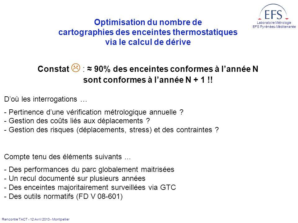 Rencontre TACT - 12 Avril 2013 - Montpellier Laboratoire Métrologie EFS Pyrénées-Méditerranée Surveillance à long terme de la température de contrôle dune enceinte Application de larticle 9 de FD V 08-601 (février 2005) Exploitation des enregistrements des systèmes GTC (gestion technique centralisée) (= « témoin de température » : thermomètre de contrôle indépendant du système de régulation) Rappel des hypothèses selon la norme : « tous les points de lespace de travail dérivent en moyenne de façon identique » « la dérive du thermomètre de contrôle est négligeable devant la dérive tolérée de lenceinte » « pour la dérive à long terme, les valeurs des températures de contrôle sont représentatives dun régime établi » « en labsence de modifications constructives de lenceinte et dans les mêmes conditions de caractérisation, les écarts constatés lors des caractérisations initiales, à vide et en charge, se conservent dans le temps »
