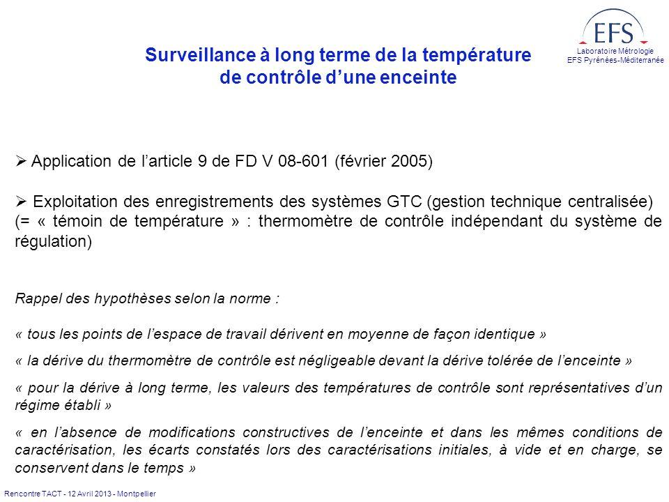 Rencontre TACT - 12 Avril 2013 - Montpellier Laboratoire Métrologie EFS Pyrénées-Méditerranée Surveillance à long terme de la température de contrôle
