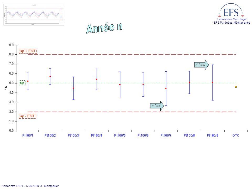 Rencontre TACT - 12 Avril 2013 - Montpellier Laboratoire Métrologie EFS Pyrénées-Méditerranée sp sp + EMT sp - EMT c min c max Dérive acceptable report d échéance Dérives hors limites vérification à refaire