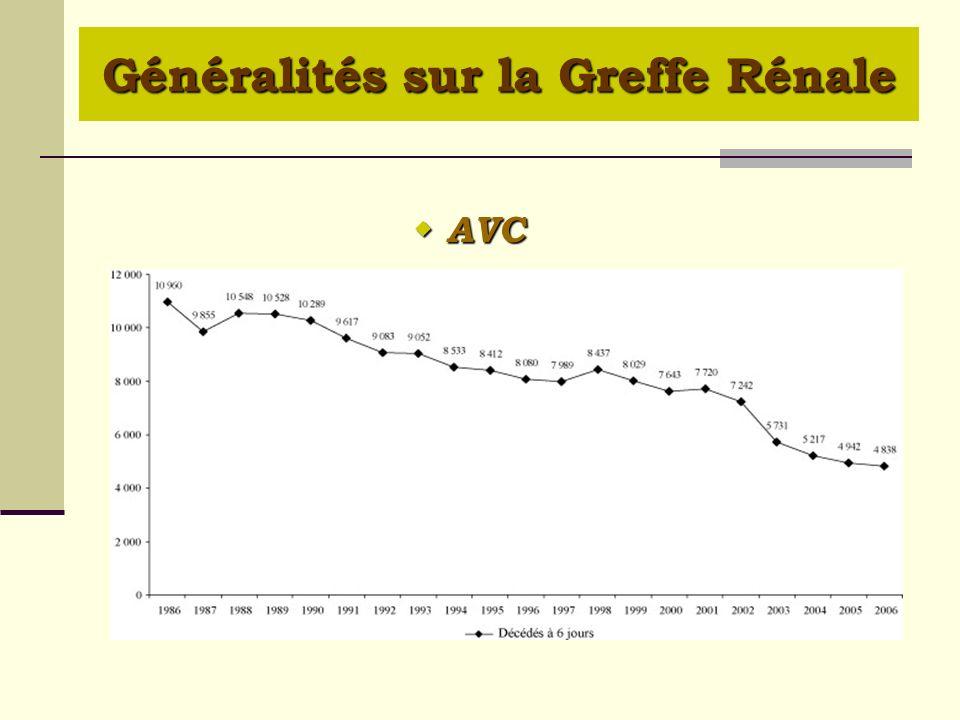 Généralités sur la Greffe Rénale AVC AVC