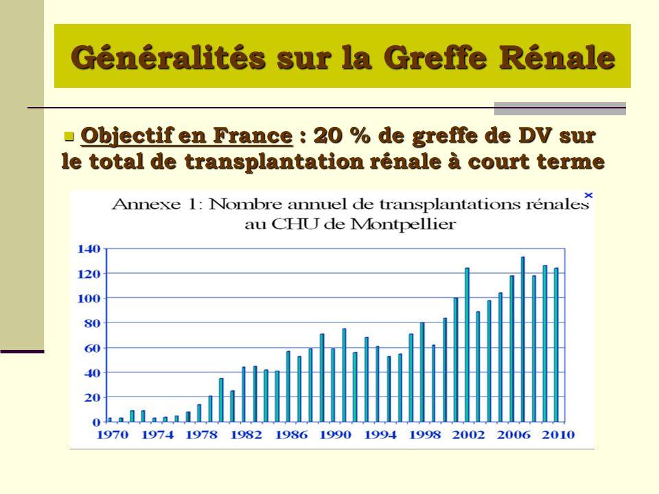 Objectif en France : 20 % de greffe de DV sur le total de transplantation rénale à court terme Objectif en France : 20 % de greffe de DV sur le total