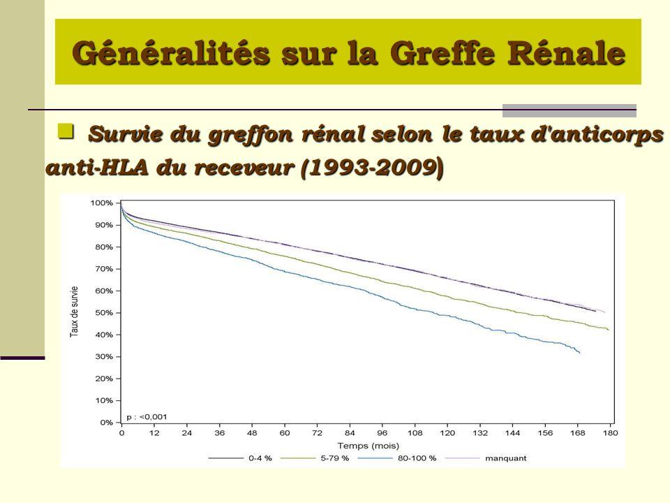 Survie du greffon rénal selon le taux d'anticorps anti-HLA du receveur (1993-2009 ) Survie du greffon rénal selon le taux d'anticorps anti-HLA du rece