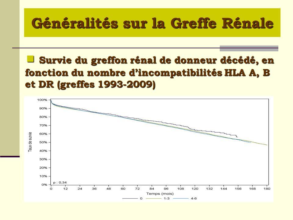Survie du greffon rénal de donneur décédé, en fonction du nombre dincompatibilités HLA A, B et DR (greffes 1993-2009) Survie du greffon rénal de donne