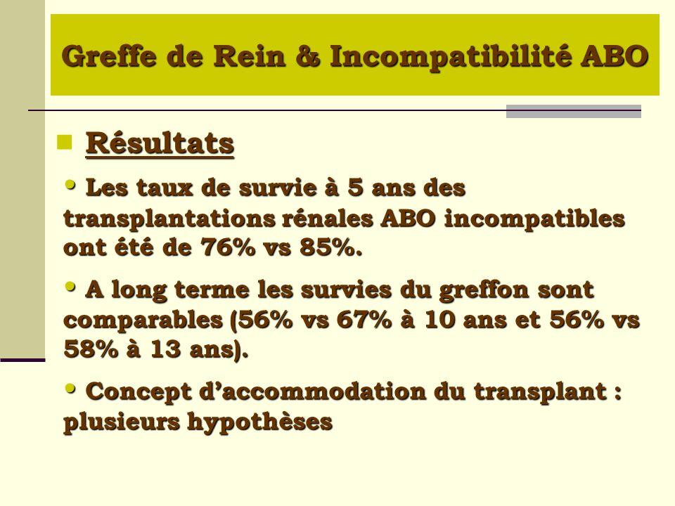 Résultats Résultats Les taux de survie à 5 ans des transplantations rénales ABO incompatibles ont été de 76% vs 85%. Les taux de survie à 5 ans des tr