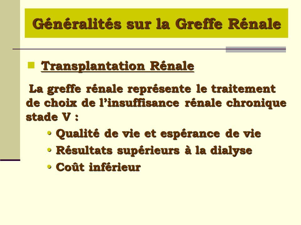 Donneur Vivant et Donneur Décédé La survie dun greffon réalisée à partir dun DV est 10 à 15 % supérieure à celle réalisée à partir de donneur décédé (80 vs 65 % à 5 ans).