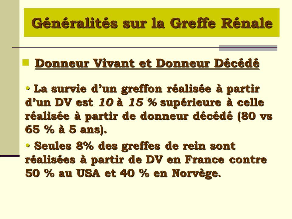 Donneur Vivant et Donneur Décédé La survie dun greffon réalisée à partir dun DV est 10 à 15 % supérieure à celle réalisée à partir de donneur décédé (