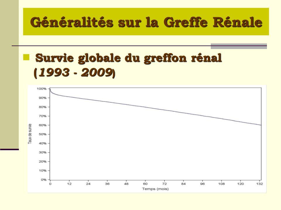 Survie globale du greffon rénal ( 1993 - 2009 ) Généralités sur la Greffe Rénale