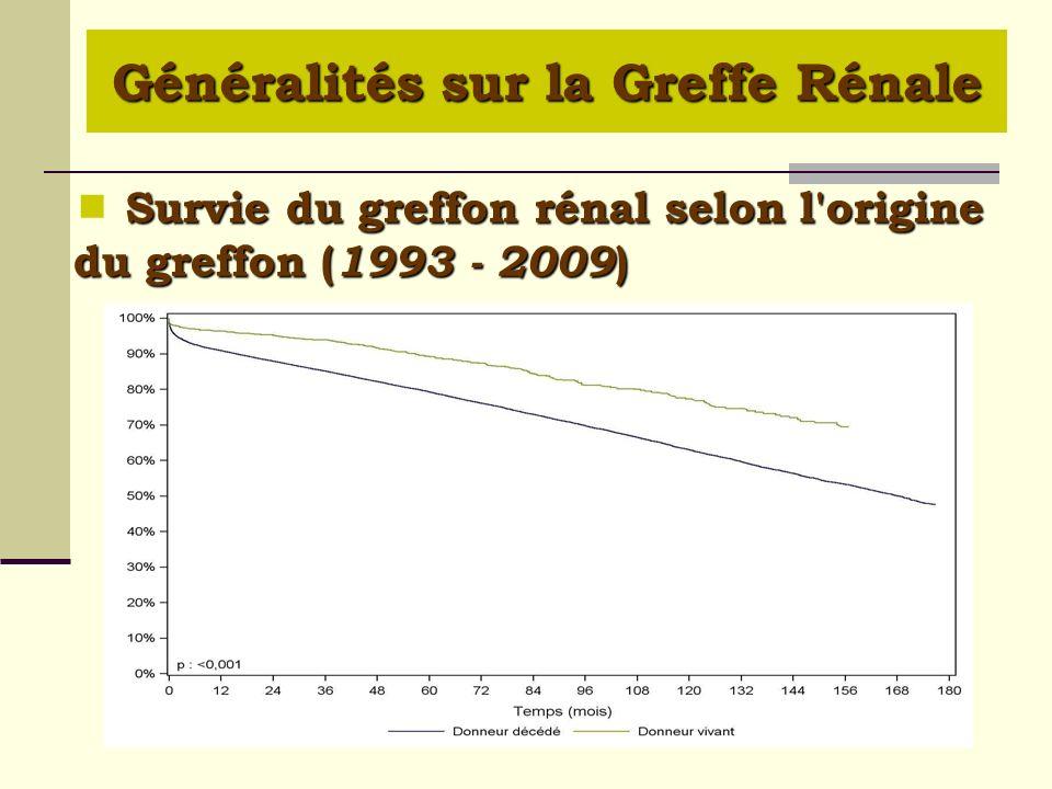 Survie du greffon rénal selon l'origine du greffon ( 1993 - 2009 ) Survie du greffon rénal selon l'origine du greffon ( 1993 - 2009 ) Généralités sur