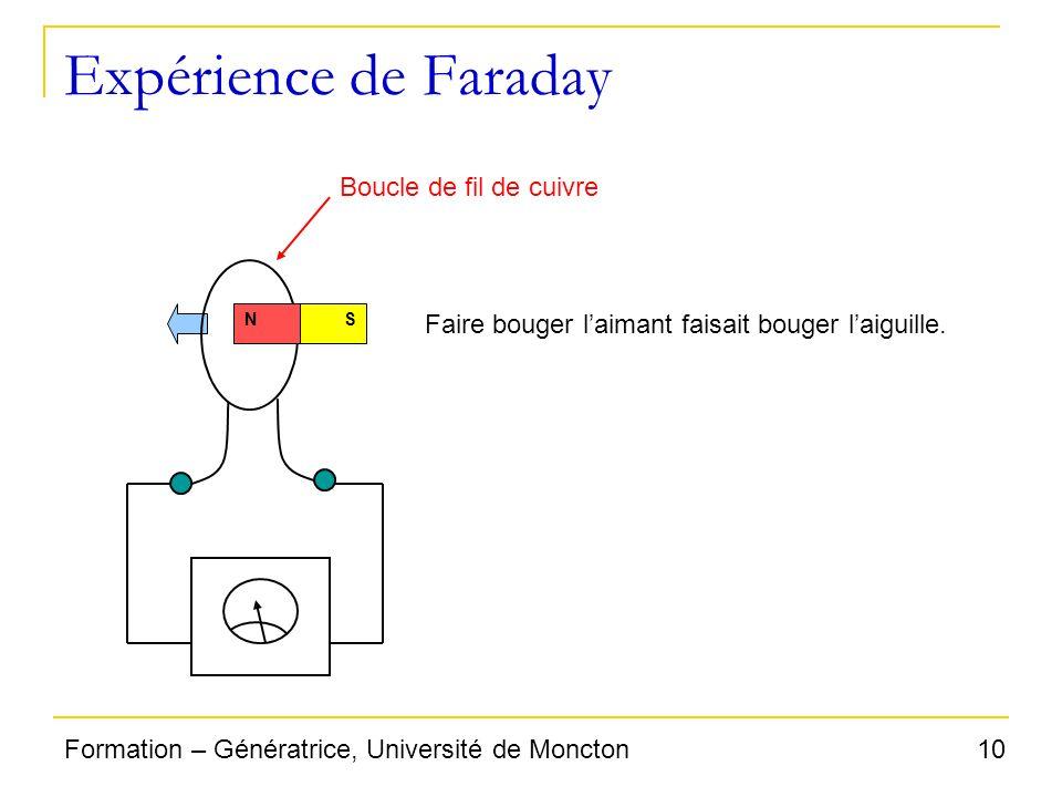 10Formation – Génératrice, Université de Moncton Expérience de Faraday NS Faire bouger laimant faisait bouger laiguille. Boucle de fil de cuivre