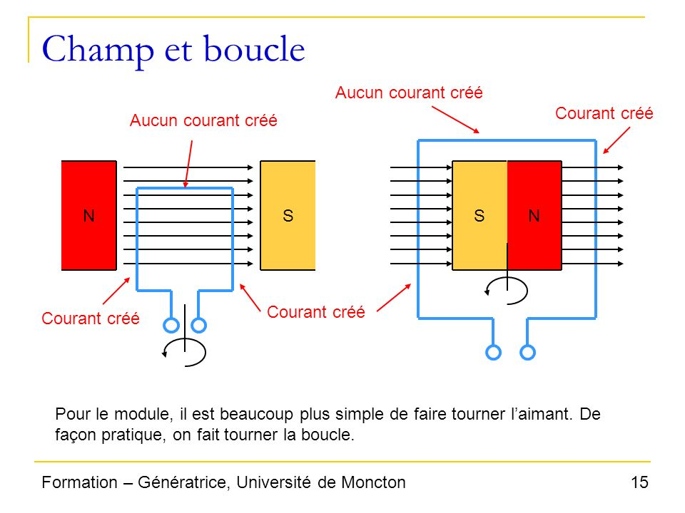 15Formation – Génératrice, Université de Moncton Champ et boucle NS Courant créé Aucun courant créé SN Courant créé Aucun courant créé Pour le module,