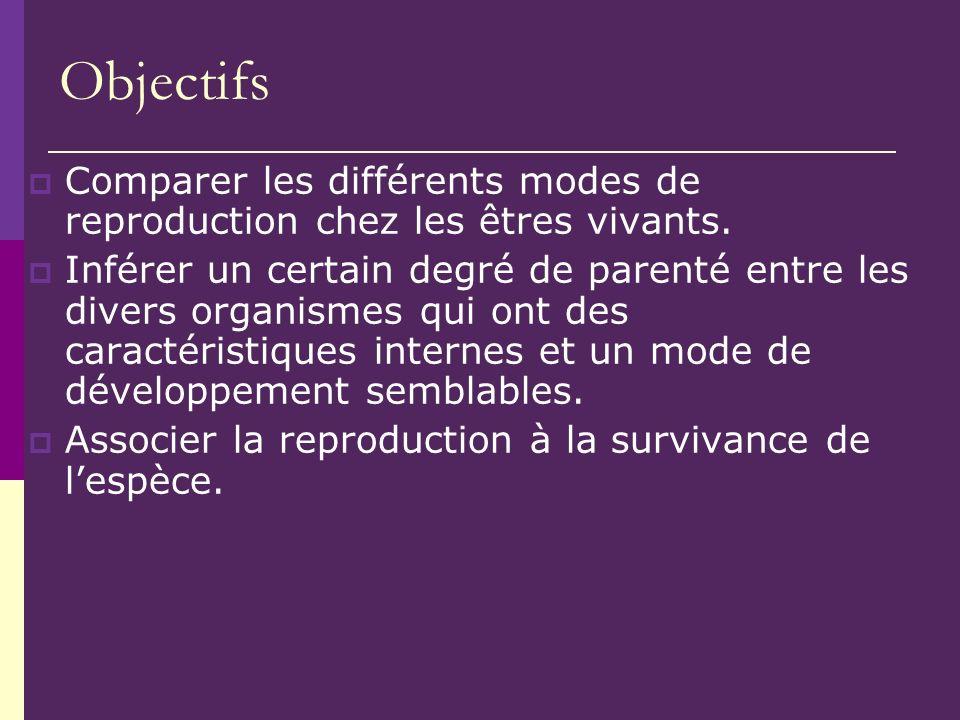 Objectifs Comparer les différents modes de reproduction chez les êtres vivants. Inférer un certain degré de parenté entre les divers organismes qui on