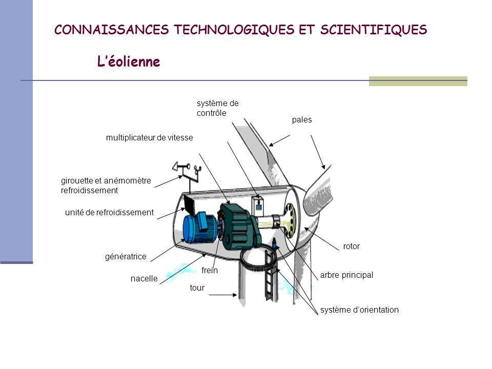 CONNAISSANCES TECHNOLOGIQUES ET SCIENTIFIQUES Léolienne Les éoliennes modernes fonctionnent automatiquement.