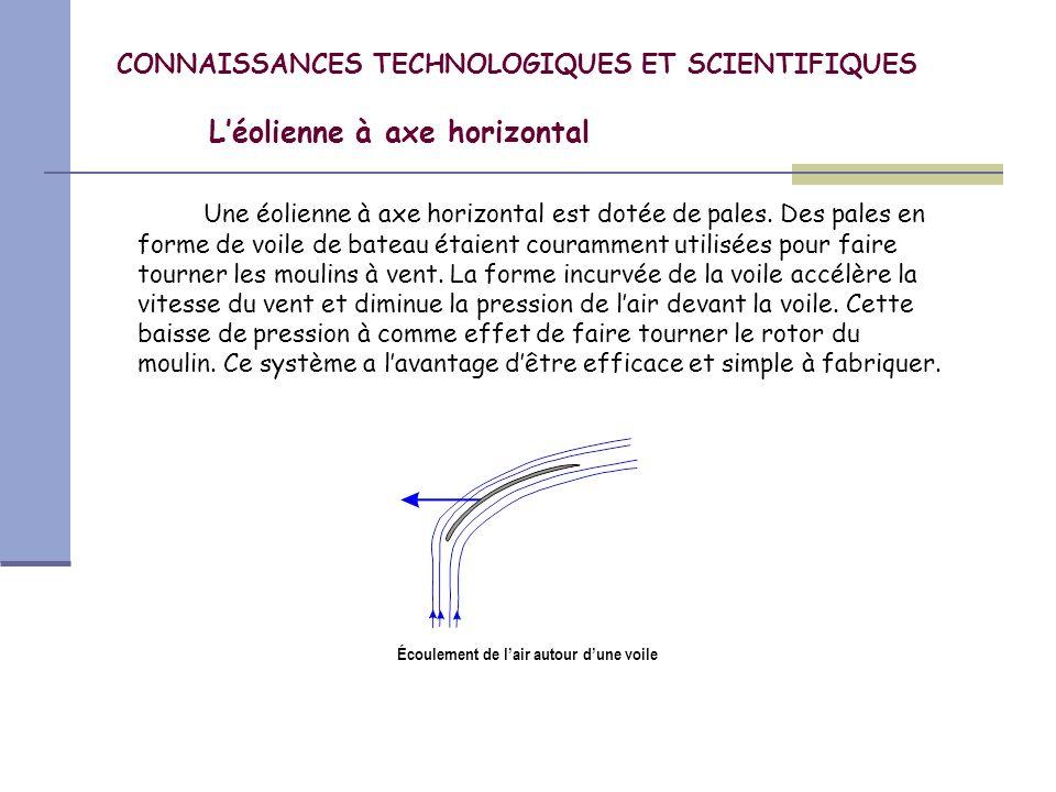 CONNAISSANCES TECHNOLOGIQUES ET SCIENTIFIQUES Léolienne à axe horizontal Aujourdhui, la forme des pales modernes est comparable à la forme des hélices davion.