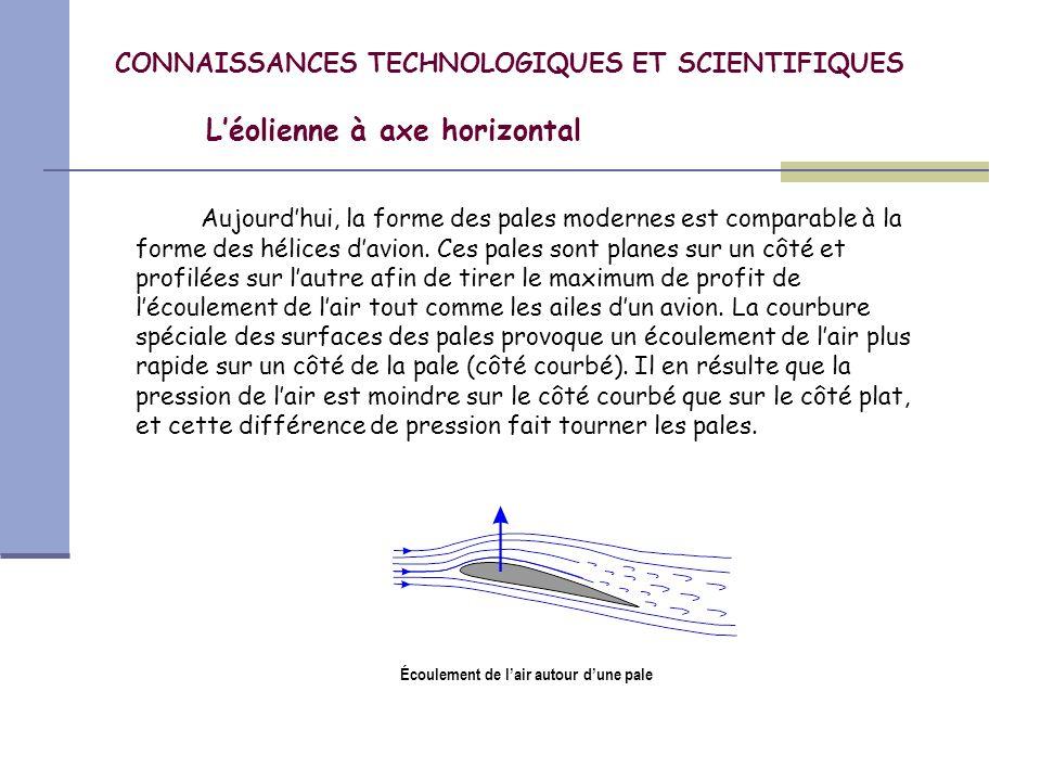 CONNAISSANCES TECHNOLOGIQUES ET SCIENTIFIQUES Léolienne à axe horizontal Généralement, les éoliennes modernes ont trois pales longues et effilées qui sont contrôlées par un ordinateur.
