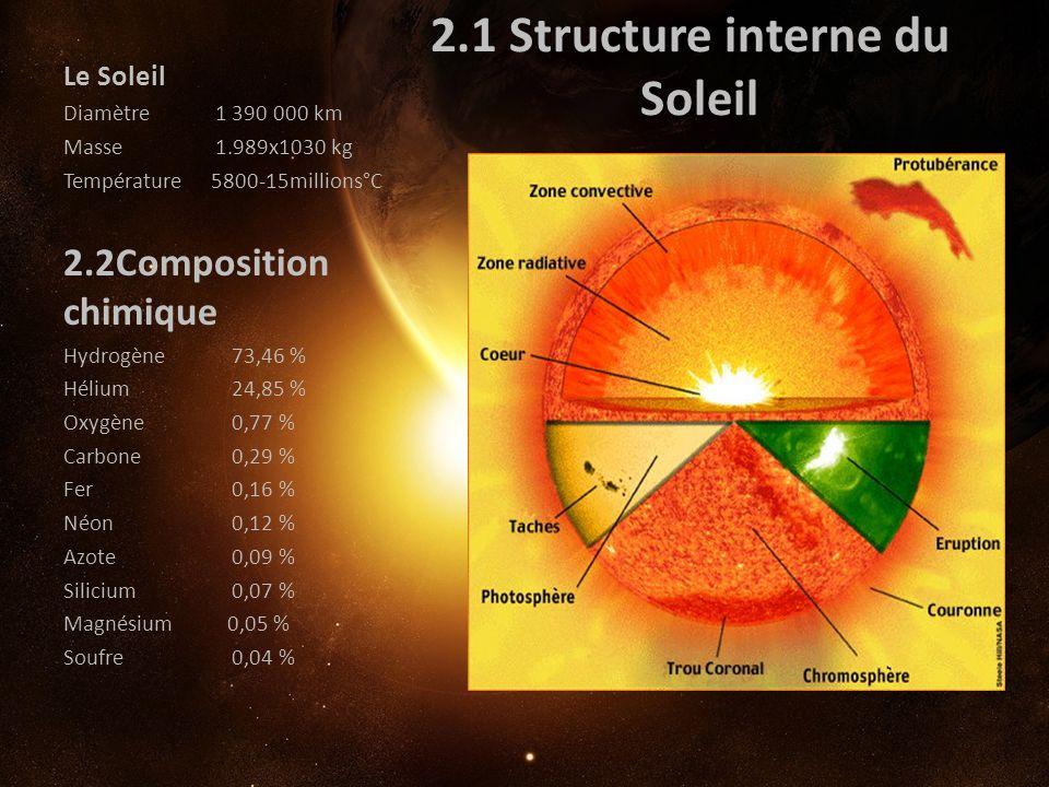 2.1 Structure interne du Soleil Le Soleil Diamètre 1 390 000 km Masse 1.989x1030 kg Température 5800-15millions°C 2.2Composition chimique Hydrogène 73