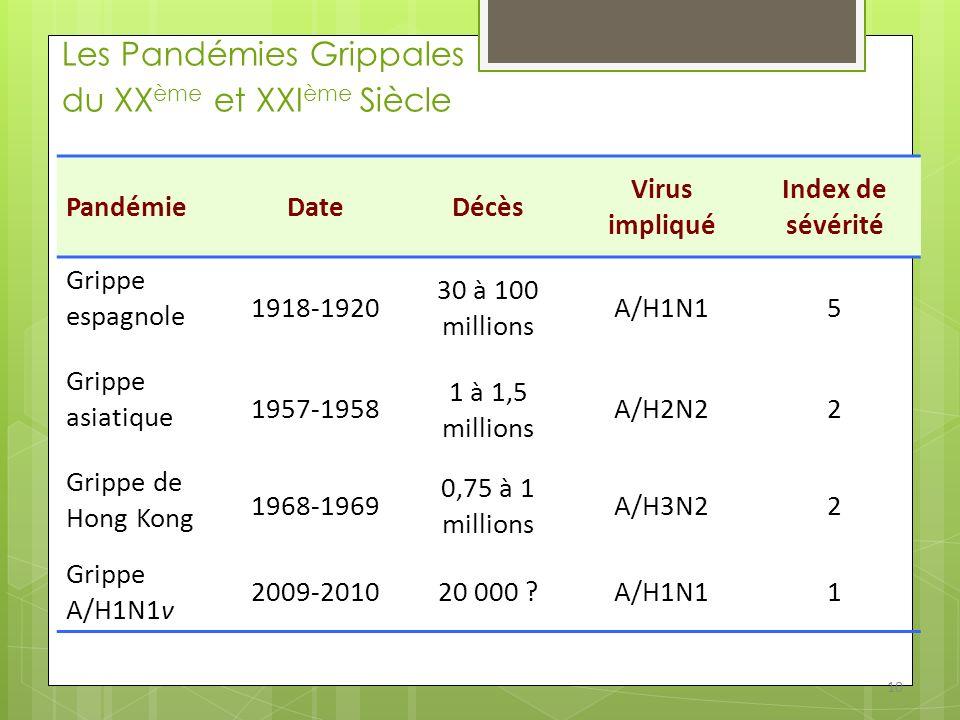 Les Pandémies Grippales du XX ème et XXI ème Siècle PandémieDateDécès Virus impliqué Index de sévérité Grippe espagnole 1918-1920 30 à 100 millions A/