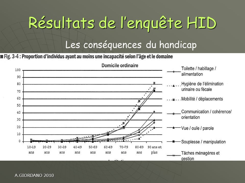 A.GIORDANO 2010 Résultats de lenquête HID Les conséquences du handicap