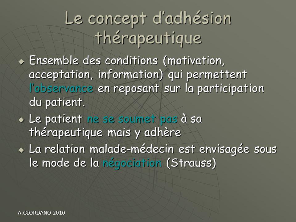 A.GIORDANO 2010 Le concept dadhésion thérapeutique Ensemble des conditions (motivation, acceptation, information) qui permettent lobservance en reposa