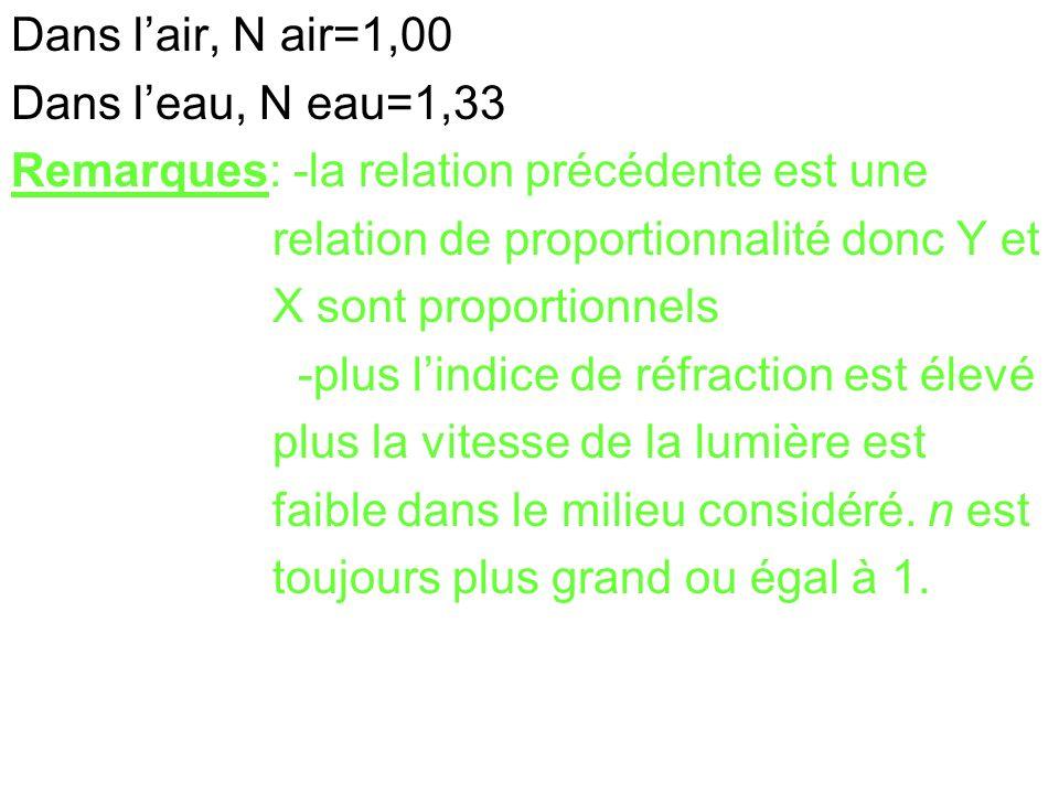 Dans lair, N air=1,00 Dans leau, N eau=1,33 Remarques: -la relation précédente est une relation de proportionnalité donc Y et X sont proportionnels -p