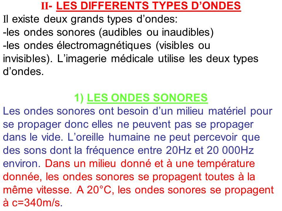 II- LES DIFFERENTS TYPES DONDES Il existe deux grands types dondes: -les ondes sonores (audibles ou inaudibles) -les ondes électromagnétiques (visible