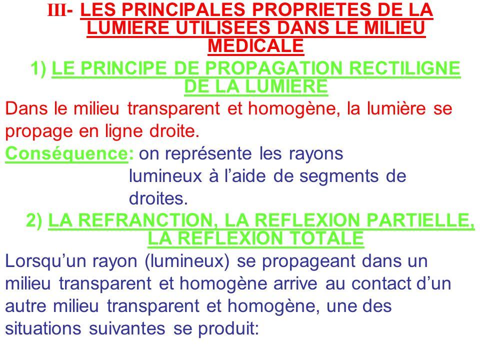 III- LES PRINCIPALES PROPRIETES DE LA LUMIERE UTILISEES DANS LE MILIEU MEDICALE 1) LE PRINCIPE DE PROPAGATION RECTILIGNE DE LA LUMIERE Dans le milieu