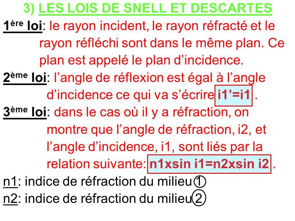 3) LES LOIS DE SNELL ET DESCARTES 1 ère loi: le rayon incident, le rayon réfracté et le rayon réfléchi sont dans le même plan. Ce plan est appelé le p